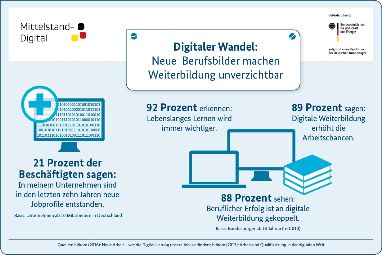 Grafik - Digitaler Wandel